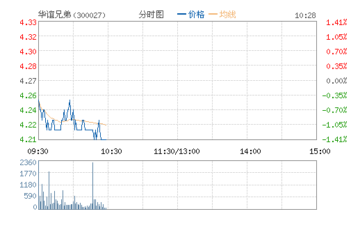 Huayi Brothers shares rose 6.37% to close at 10.35 yuan in midday trading on Wednesday.